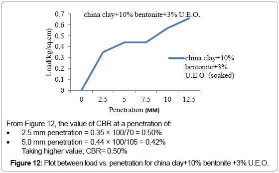 civil-environmental-engineering-penetration-clay-bentonite