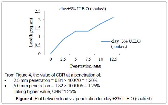 civil-environmental-engineering-penetration-clay-soaked