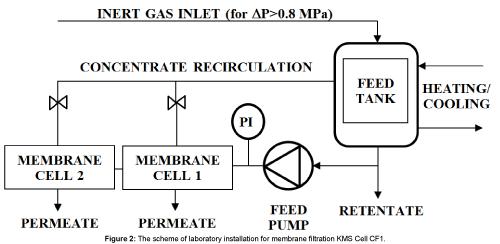 scheme-laboratory-filtration
