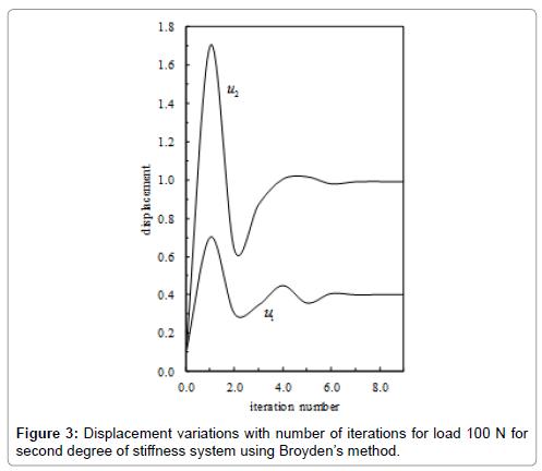 civil-environmental-engineering-second-degree-stiffness-system