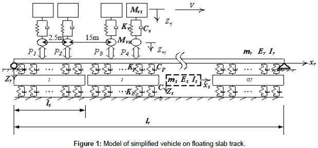 civil-environmental-engineering-simplified-vehicle