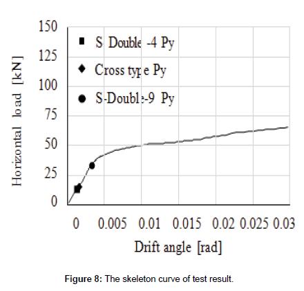 civil-environmental-engineering-skeleton-curve
