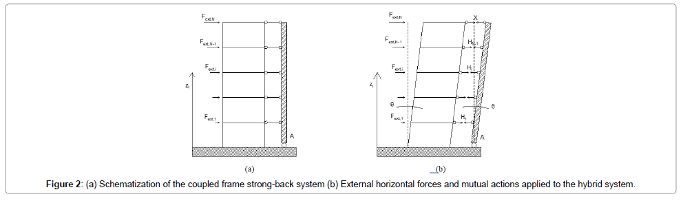 civil-environmental-engineering-strong-back-system