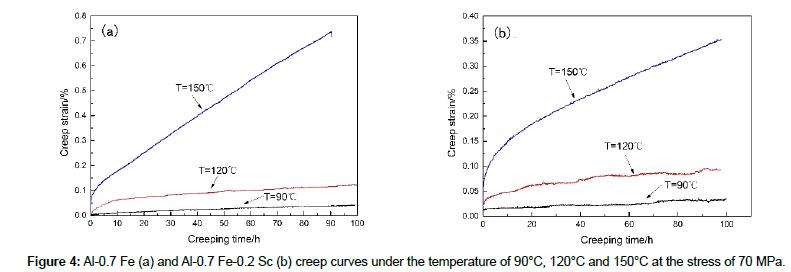 civil-environmental-engineering-temperature
