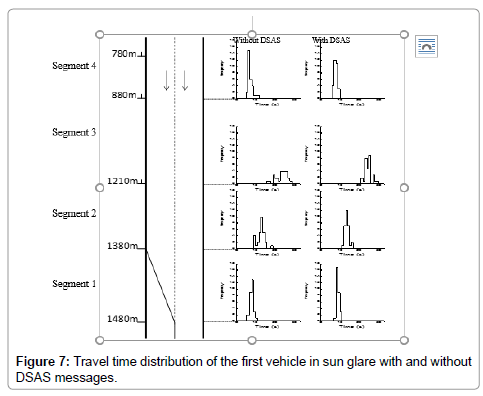 civil-environmental-engineering-time-distribution