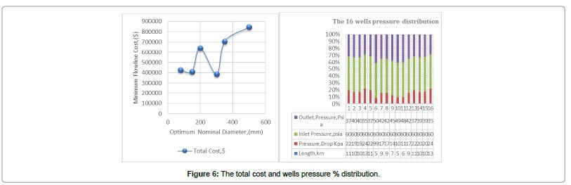 civil-environmental-engineering-total-cost-wells-pressure