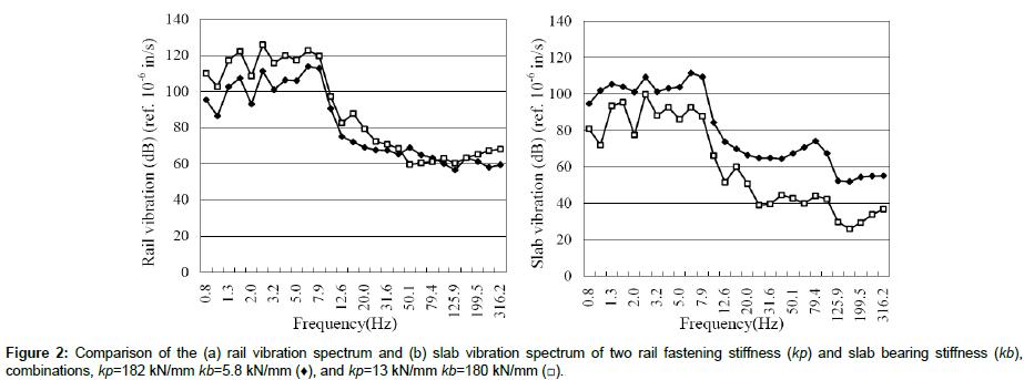 civil-environmental-engineering-vibration-spectrum