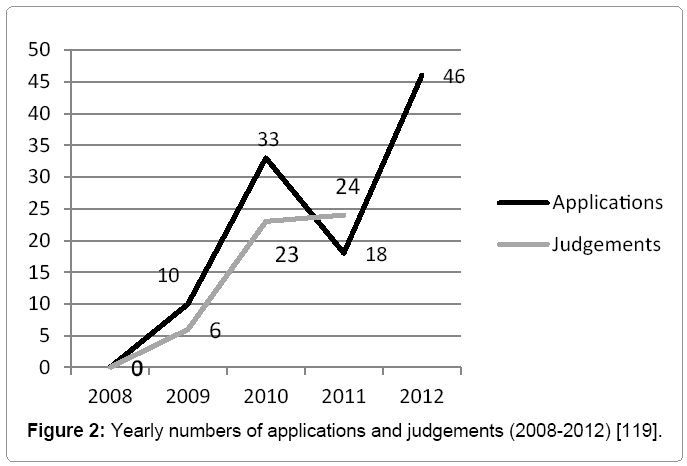 civil-legal-sciences-Yearly-number