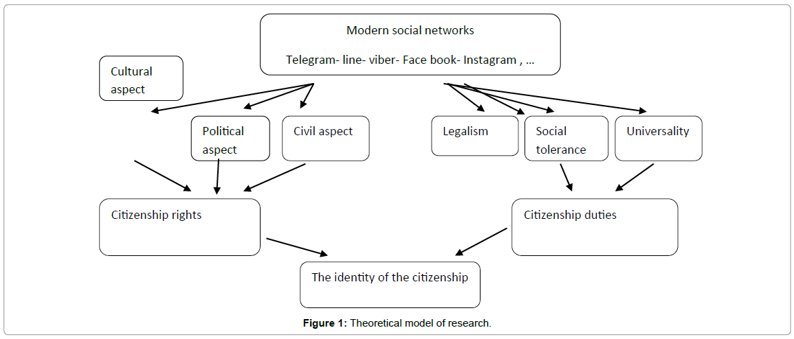 civil-legal-sciences-theoretical-model-research