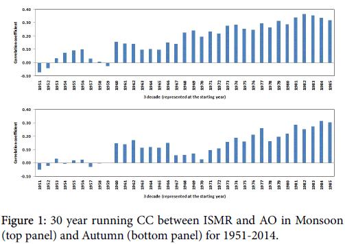 climatology-weather-forecasting-ISMR-AO-Monsoon