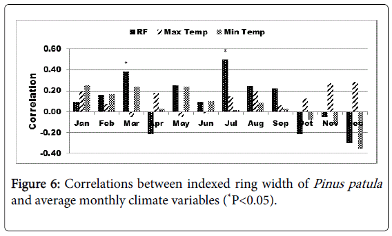 climatology-weather-forecasting-climate-variables