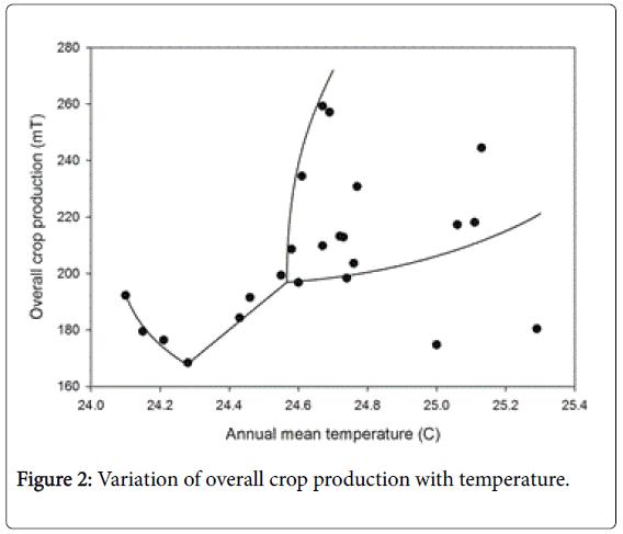 climatology-weather-forecasting-crop-production