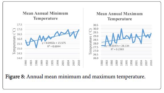 climatology-weather-forecasting-maximum-temperature