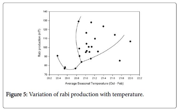 climatology-weather-forecasting-rabi-production