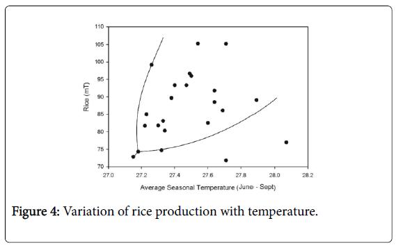 climatology-weather-forecasting-rice-production