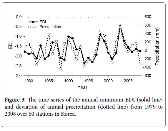 climatology-weather-forecasting-stations-Korea