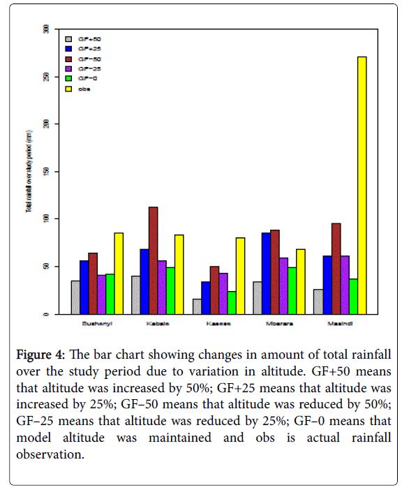 climatology-weather-forecasting-total-rainfall