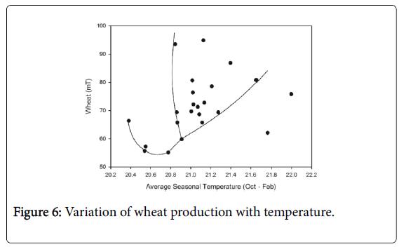 climatology-weather-forecasting-wheat-production
