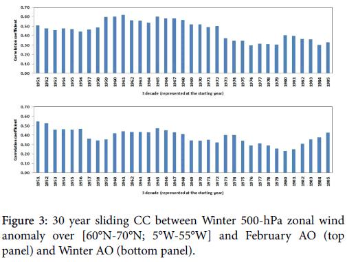 climatology-weather-forecasting-zonal-wind