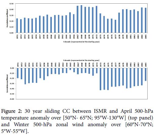 climatology-weather-forecasting-zonal-wind-anomaly