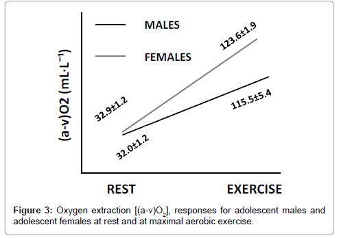 clinical-cardiology-Oxygen-females