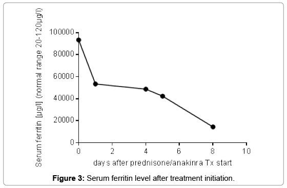 clinical-case-reports-Serum-ferritin