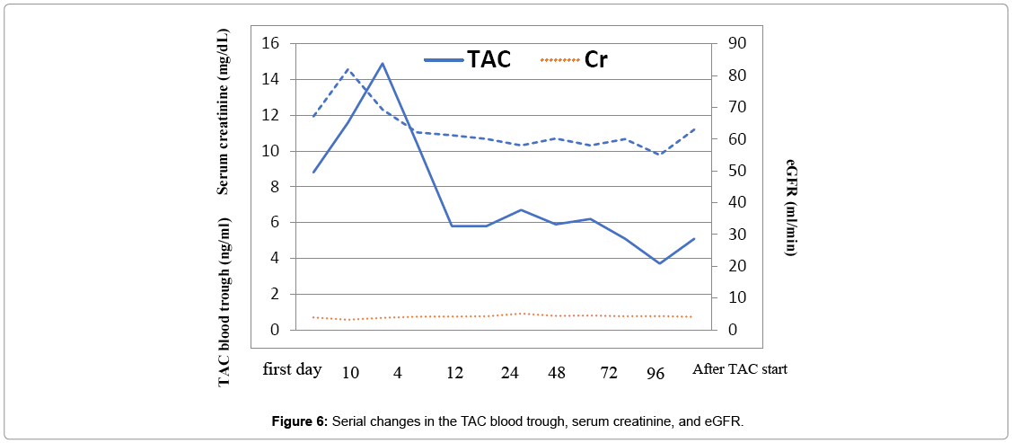 clinical-case-reports-TAC-blood