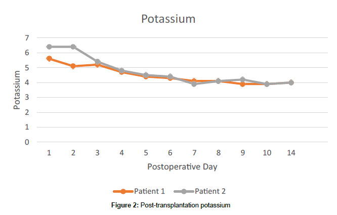 clinical-case-reports-transplantation-potassium