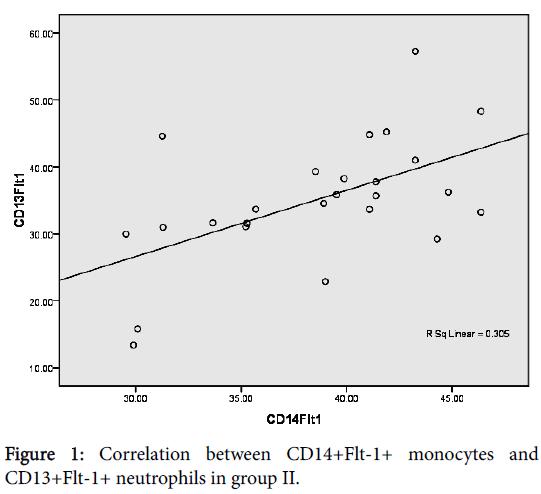 clinical-cellular-immunology-Correlation-between