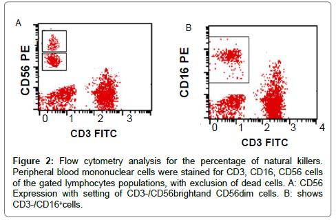 clinical-cellular-immunology-Flow-cytometry
