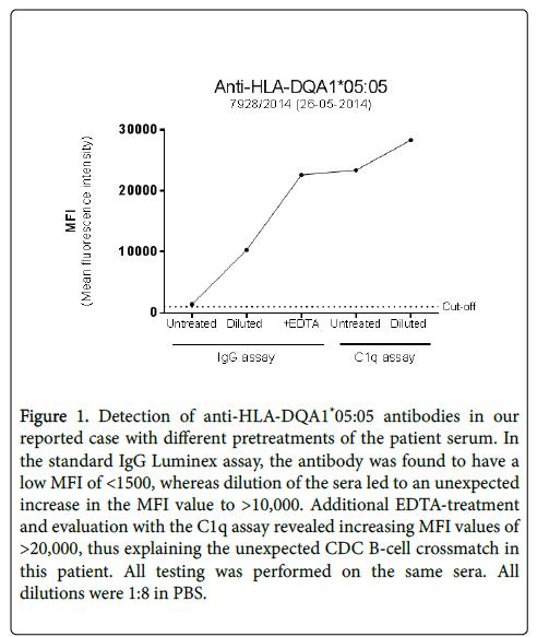 clinical-cellular-immunology-Luminex-assay