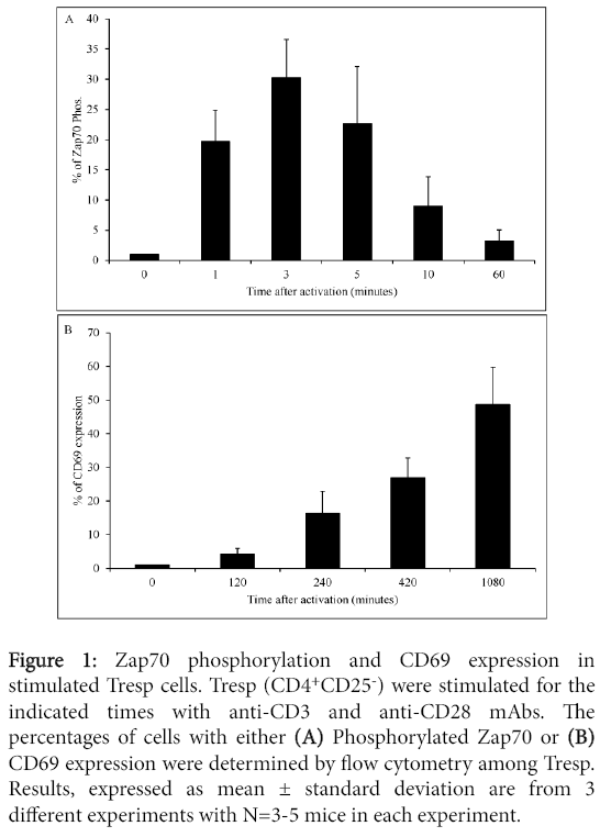 clinical-cellular-immunology-Zap70-phosphorylation-CD69-expression