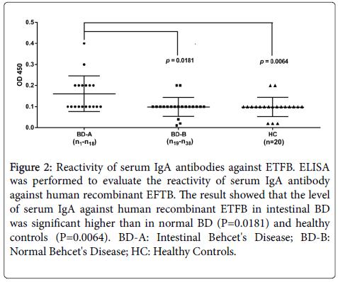 clinical-cellular-immunology-serum-iga