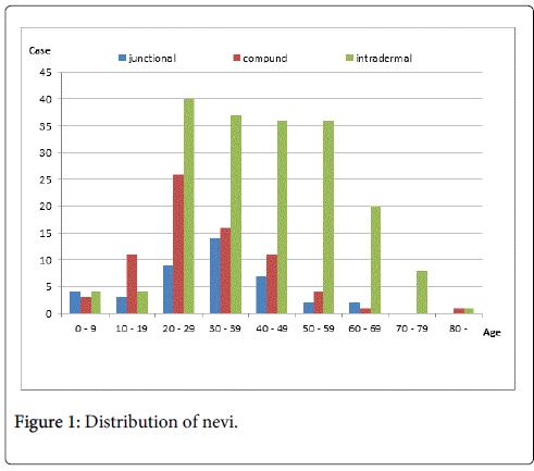 clinical-dermatology-Distribution-nevi