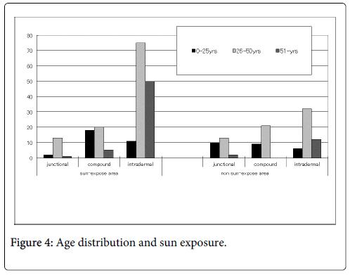 clinical-dermatology-sun-exposure