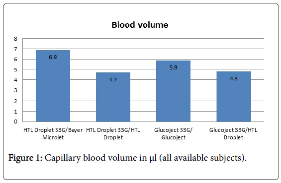 clinical-diabetes-and-practice-Capillary-blood-volume
