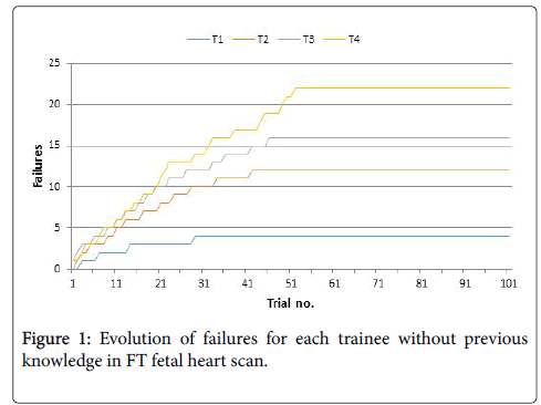 Learning Curve for Ultrasound Assessment of the Fetal Heart