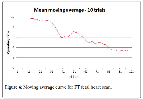 clinical-diagnosis-research-Moving-average