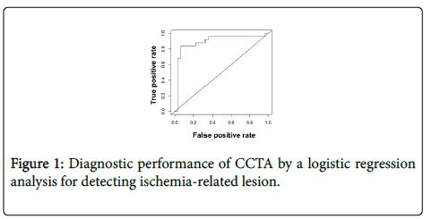 clinical-experimental-cardiology-Diagnostic-performance-CCTA