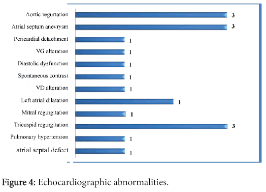 clinical-experimental-cardiology-Echocardiographic-abnormalities