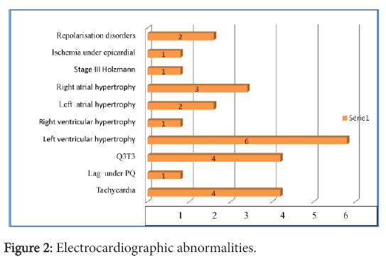 clinical-experimental-cardiology-Electrocardiographic-abnormalities