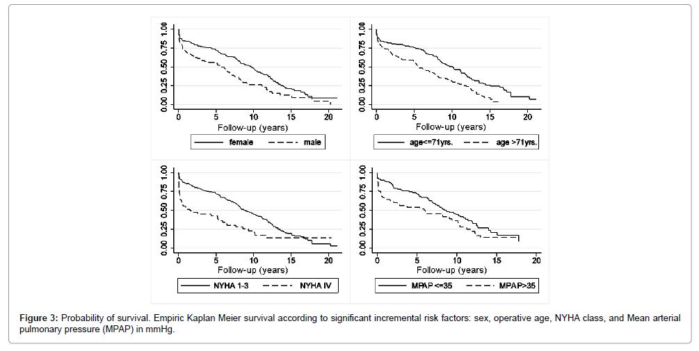 clinical-experimental-cardiology-Empiric-Kaplan