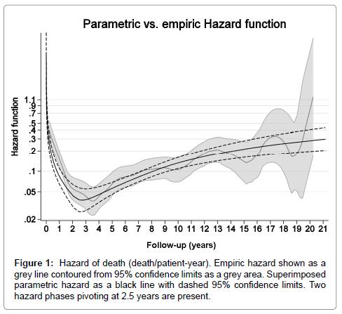 clinical-experimental-cardiology-Hazard-death