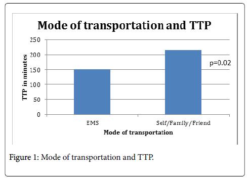 clinical-experimental-cardiology-Mode-transportation