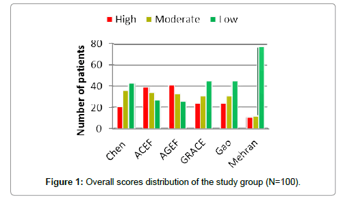 clinical-experimental-cardiology-Overall-scores