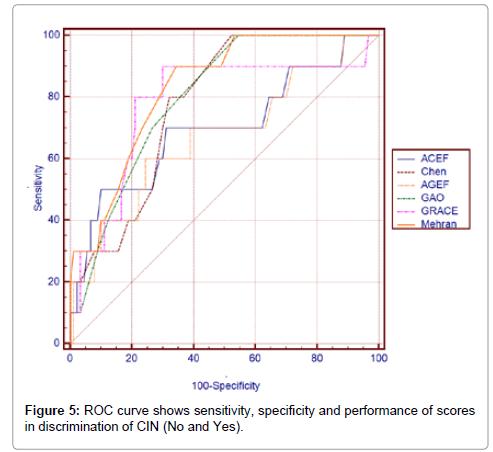 clinical-experimental-cardiology-ROC-curve