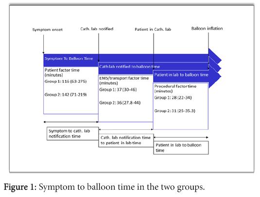 clinical-experimental-cardiology-Symptom-balloon-time