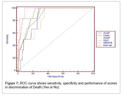 clinical-experimental-cardiology-discrimination-Death