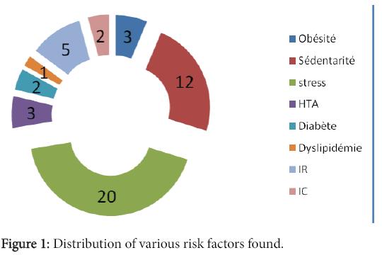 clinical-experimental-cardiology-various-risk-factors