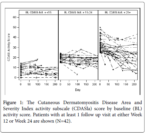 clinical-experimental-dermatology-Cutaneous-Dermatomyositis